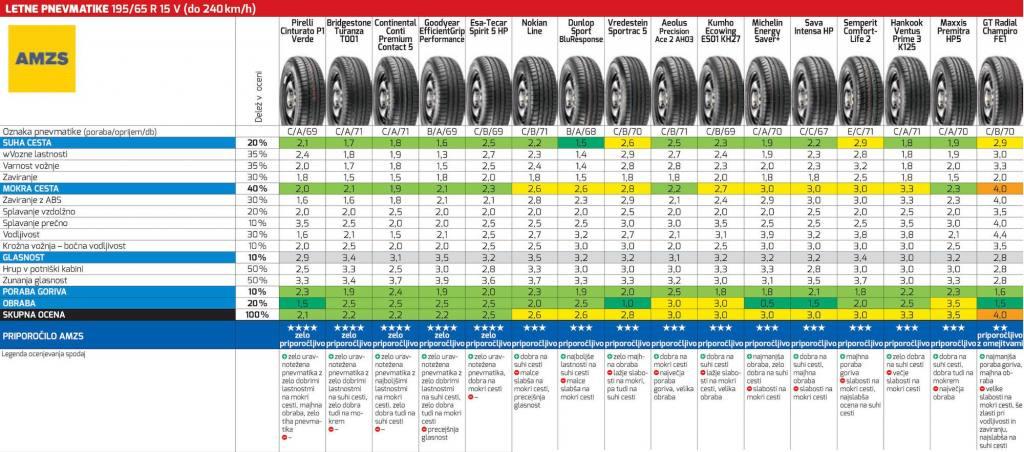 dobra guma, guma, vulkanizerstvo, prodaja pnevmatik, prodaja platišč, prodaja gum, hramba pnevmatik, montaža pnevmatik, www.aluplatisca.com 016