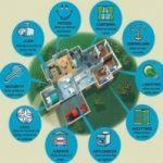 Delovanje, montaža toplotne črpalke, prezračevanje z rekuperacijo, pametne inštalacije - Prof.el d.o.o. 002
