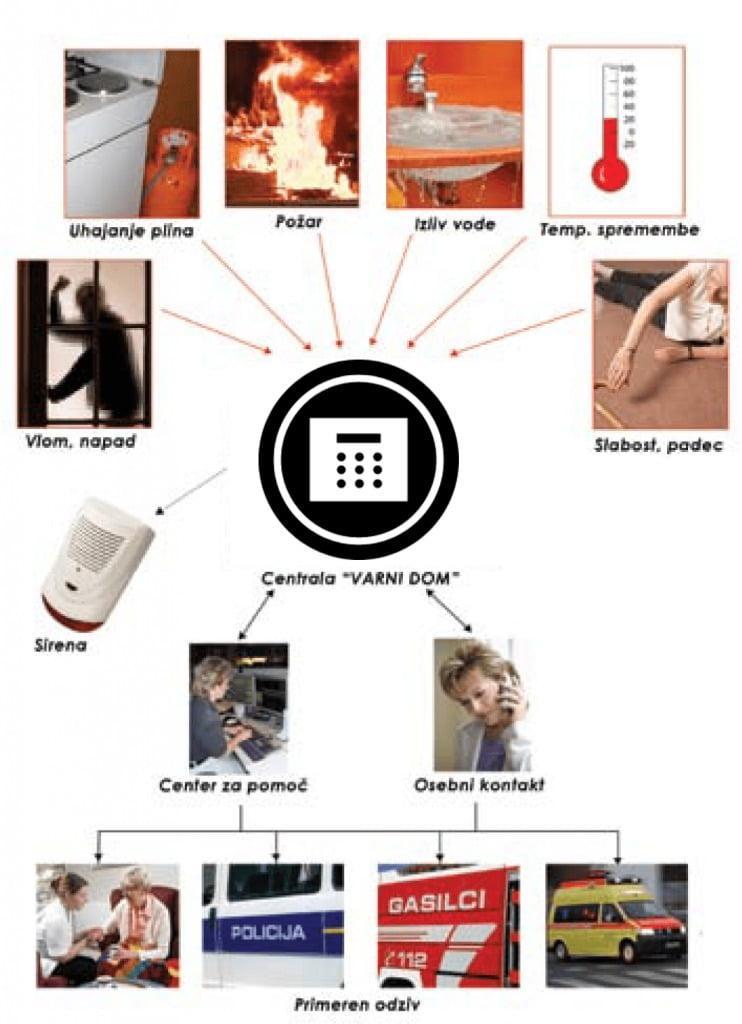 inter-alarm-sistem-varni-dom